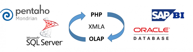 phpOLAPi -  Connecting to OLAP databases from PHP