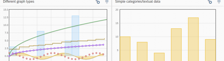 Charts for OpenUI5 - the simplest way!