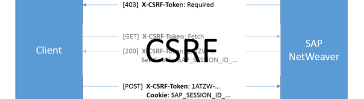 How CSRF tokens work in SAP web services